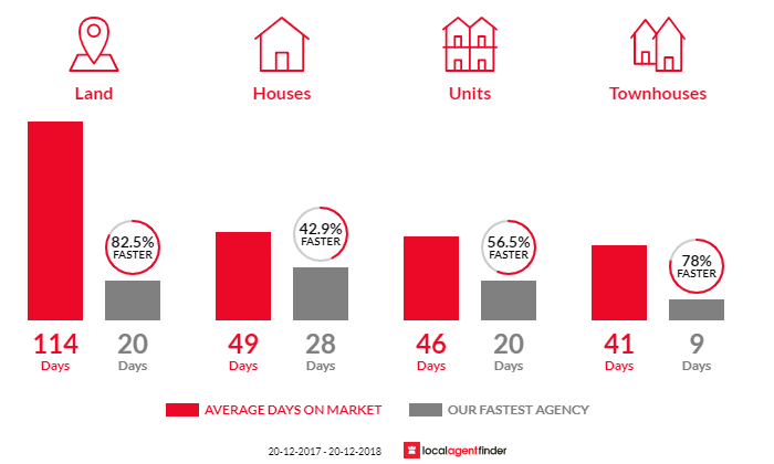 Average time to sell property in Camden, NSW 2570