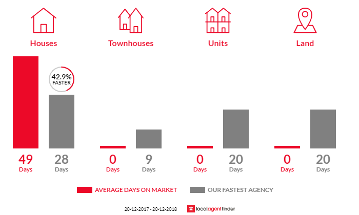 Average time to sell property in Camden Park, NSW 2570