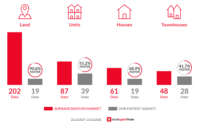 Average time to sell property in Camden Park, SA 5038