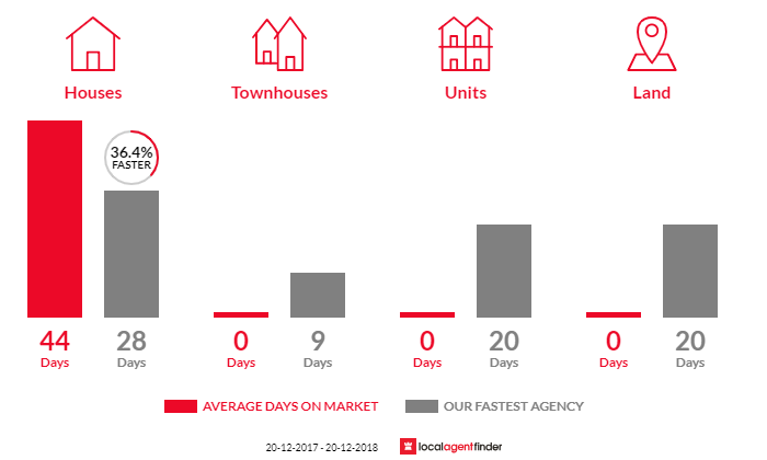 Average time to sell property in Camden South, NSW 2570