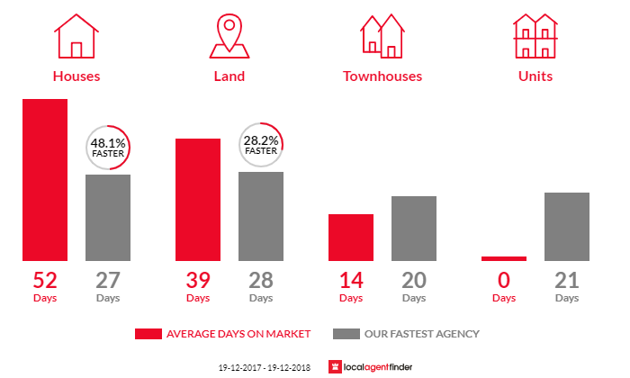 Average time to sell property in Cameron Park, NSW 2285