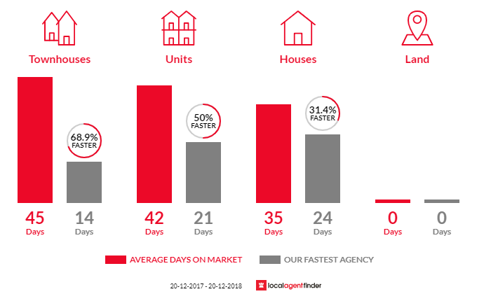 Average time to sell property in Cammeray, NSW 2062