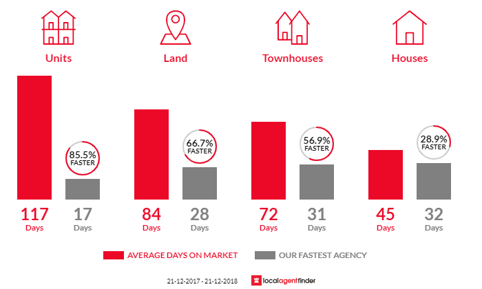 Average time to sell property in Campbellfield, VIC 3061