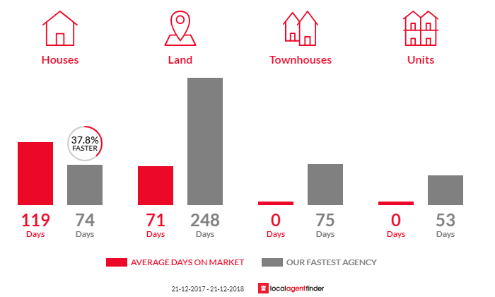Average time to sell property in Campbells Creek, VIC 3451