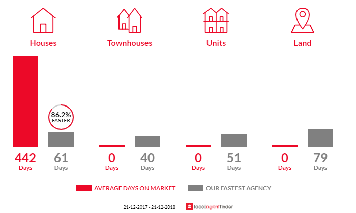 Average time to sell property in Campbells Forest, VIC 3556