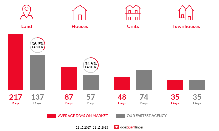 Average time to sell property in Camperdown, VIC 3260