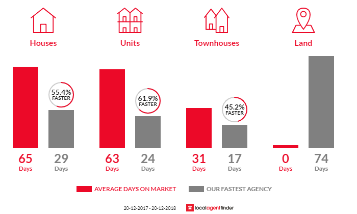 Average time to sell property in Campsie, NSW 2194