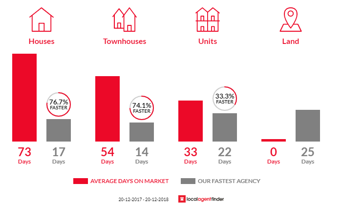 Average time to sell property in Canada Bay, NSW 2046