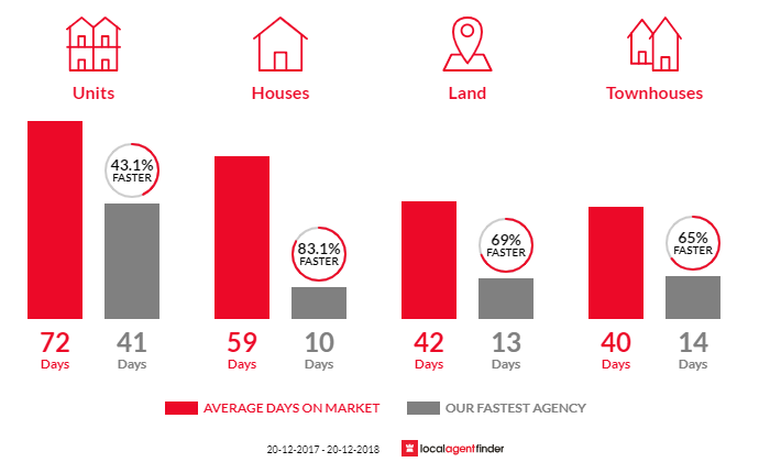 Average time to sell property in Canley Vale, NSW 2166