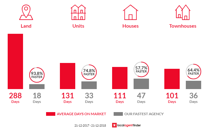 Average time to sell property in Canning Vale, WA 6155