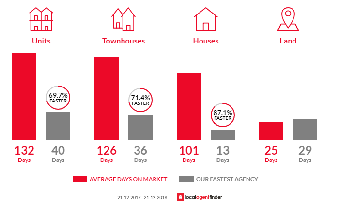 Average time to sell property in Cannington, WA 6107