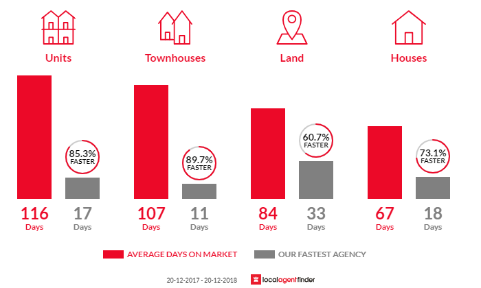 Average time to sell property in Cannon Hill, QLD 4170