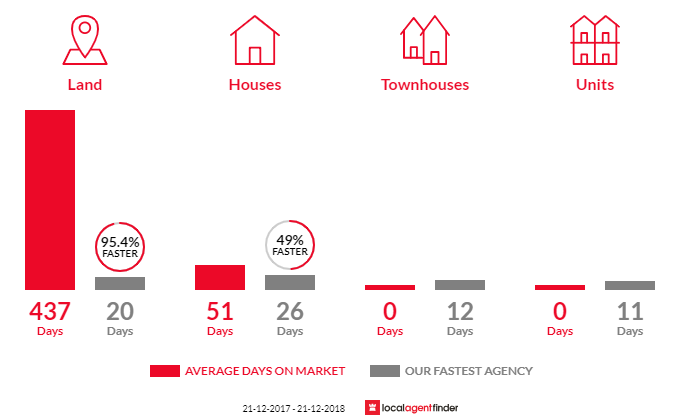 Average time to sell property in Cannons Creek, VIC 3977