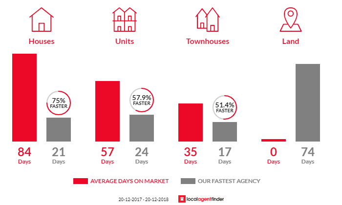 Average time to sell property in Canterbury, NSW 2193