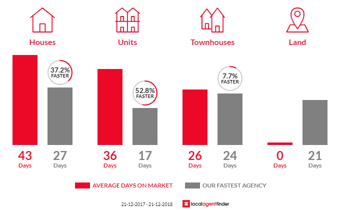 Average time to sell property in Canterbury, VIC 3126