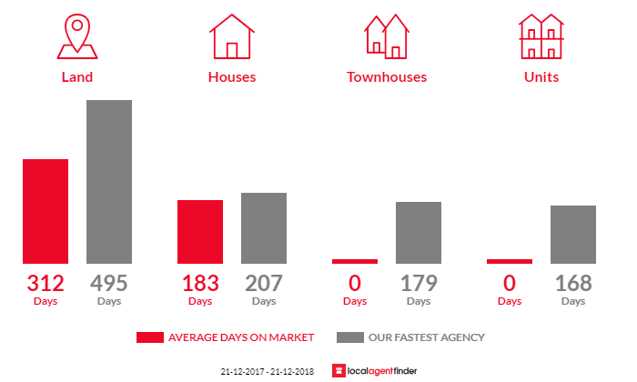 Average time to sell property in Cape Bridgewater, VIC 3305
