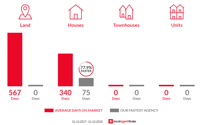 Average time to sell property in Cape Jervis, SA 5204