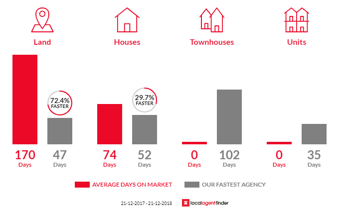 Average time to sell property in Cape Paterson, VIC 3995