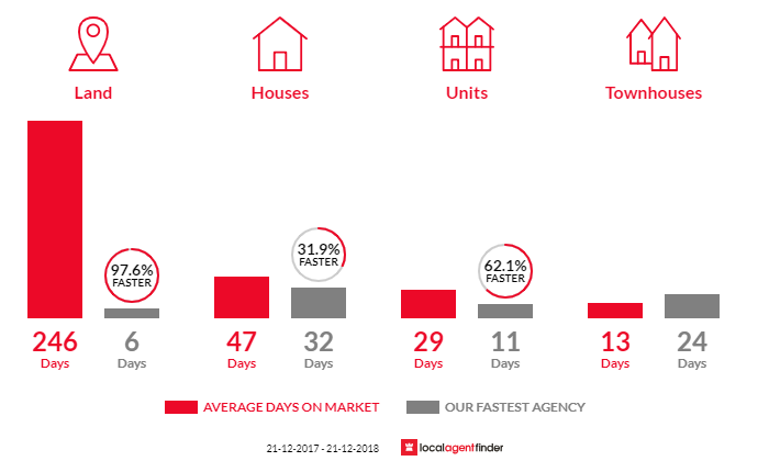 Average time to sell property in Cape Schanck, VIC 3939