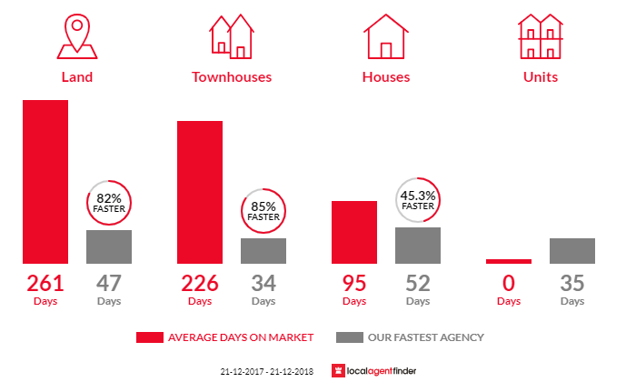 Average time to sell property in Cape Woolamai, VIC 3925