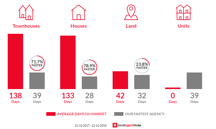 Average time to sell property in Carbrook, QLD 4130