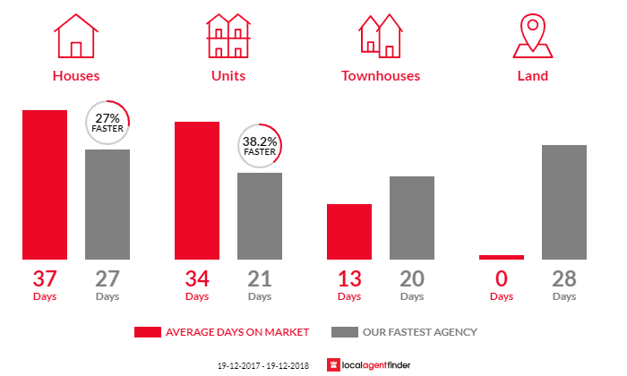 Average time to sell property in Cardiff South, NSW 2285