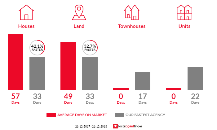 Average time to sell property in Cardigan Village, VIC 3352