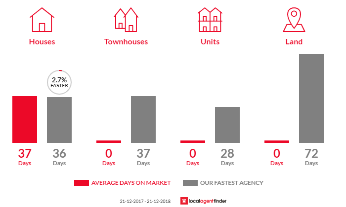 Average time to sell property in Cardross, VIC 3496