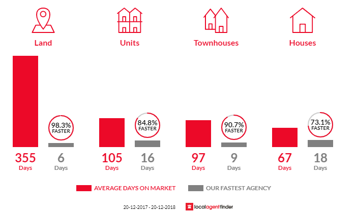Average time to sell property in Carina, QLD 4152