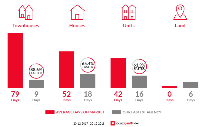 Average time to sell property in Carina Heights, QLD 4152