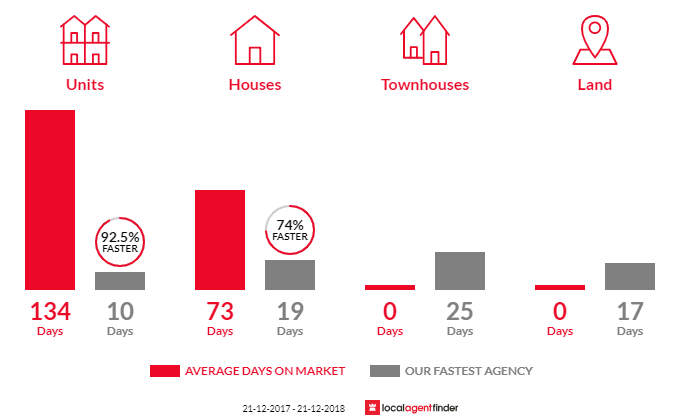 Average time to sell property in Carine, WA 6020