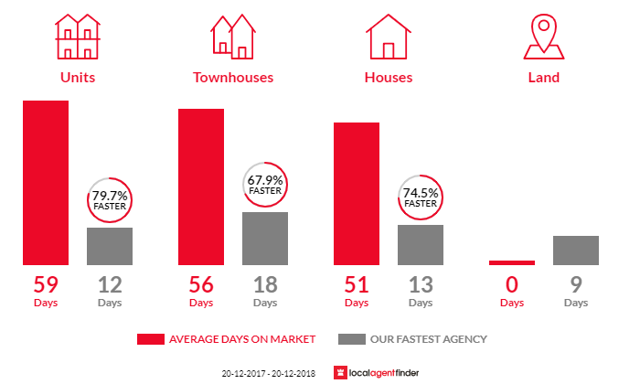 Average time to sell property in Caringbah, NSW 2229
