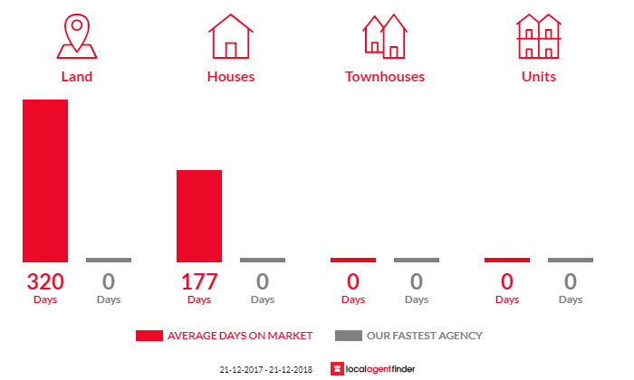 Average time to sell property in Carisbrook, VIC 3464