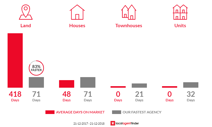 Average time to sell property in Carlton, TAS 7173