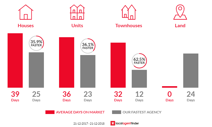 Average time to sell property in Carlton North, VIC 3054