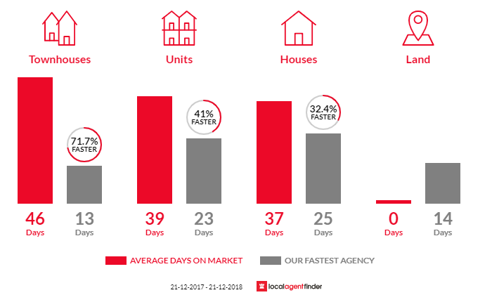 Average time to sell property in Carnegie, VIC 3163
