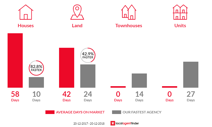 Average time to sell property in Carnes Hill, NSW 2171