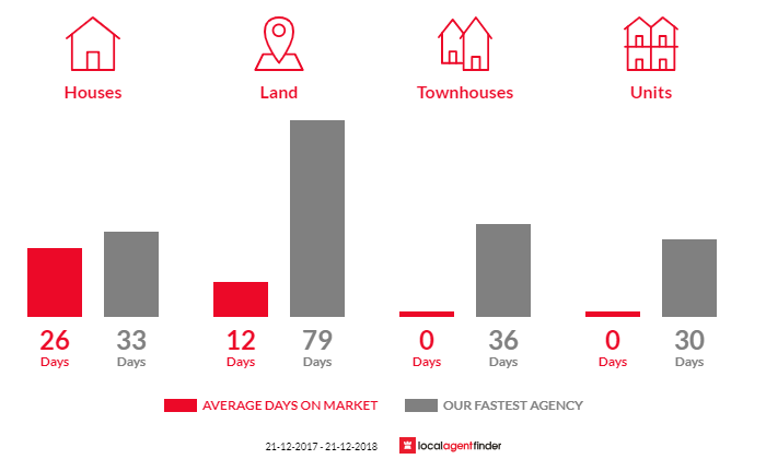Average time to sell property in Carngham, VIC 3351