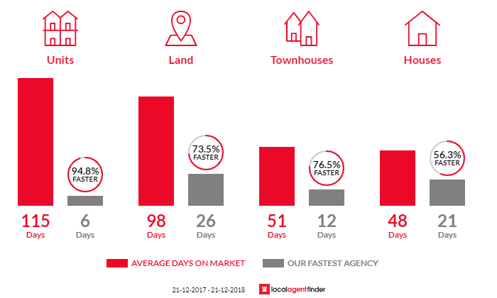 Average time to sell property in Caroline Springs, VIC 3023