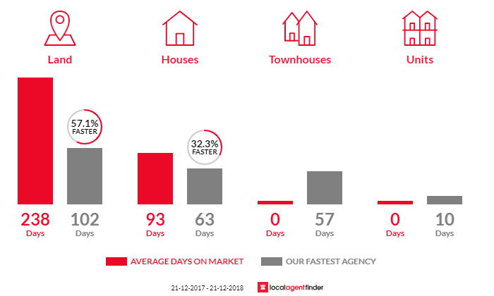 Average time to sell property in Carramar, WA 6031