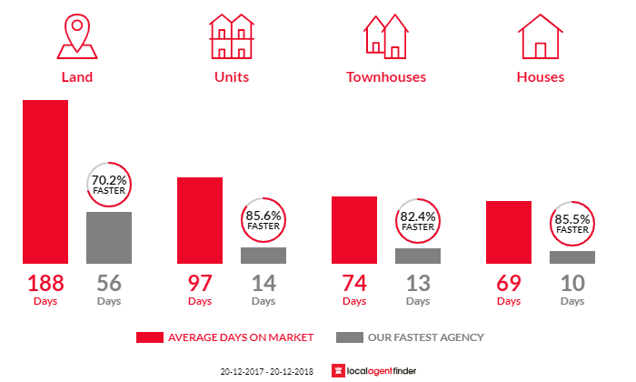 Average time to sell property in Carrara, QLD 4211