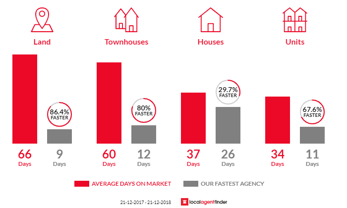 Average time to sell property in Carrum Downs, VIC 3201