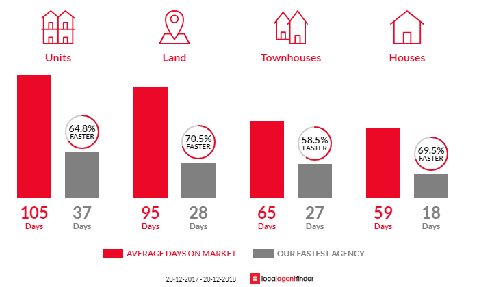 Average time to sell property in Carseldine, QLD 4034