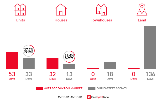 Average time to sell property in Carss Park, NSW 2221