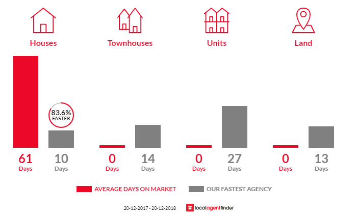 Average time to sell property in Cartwright, NSW 2168