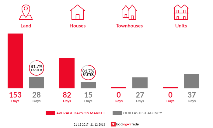 Average time to sell property in Cashmere, QLD 4500