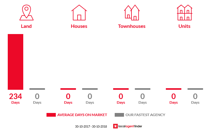 Average time to sell property in Cassilis, VIC 3898