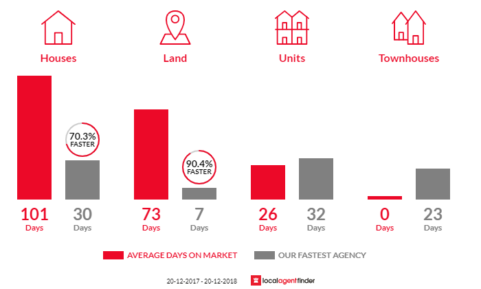 Average time to sell property in Castaways Beach, QLD 4567