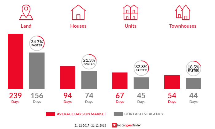 Average time to sell property in Castlemaine, VIC 3450