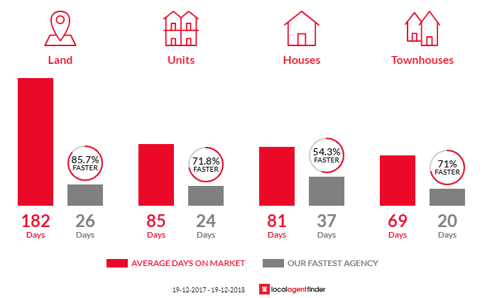 Average time to sell property in Casuarina, NSW 2487